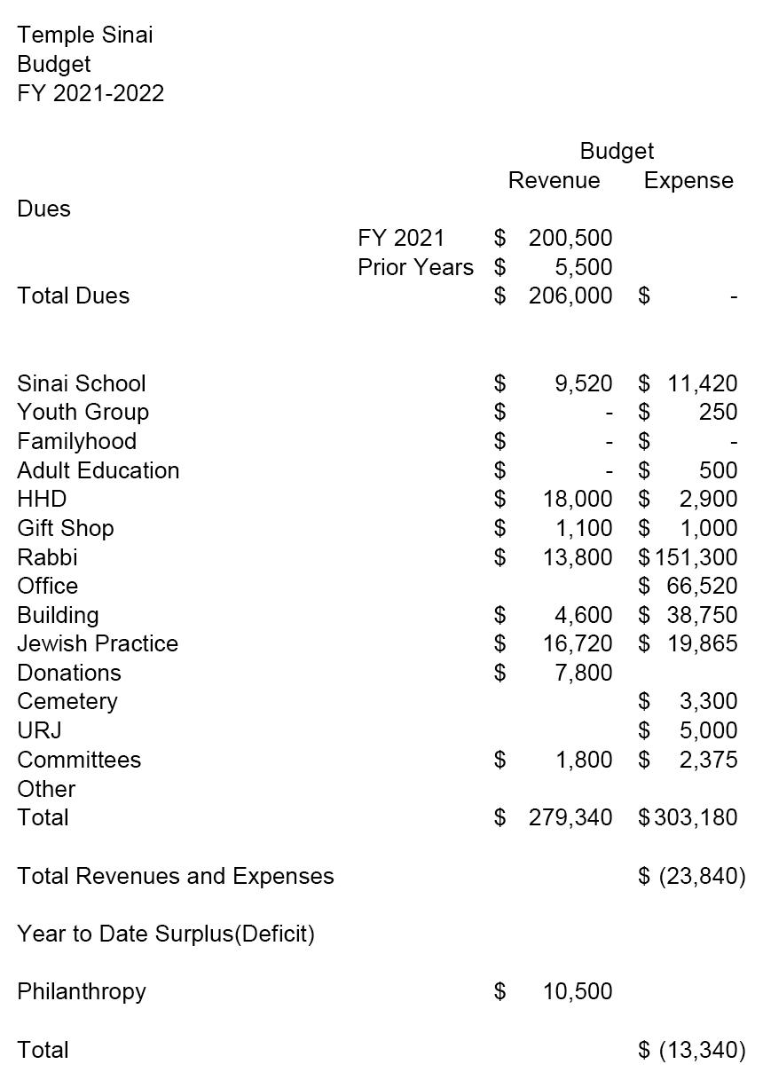 2021-2022 Budget Summary